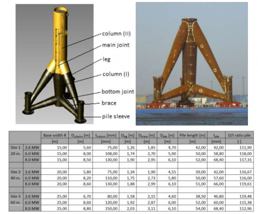 Double Good JSC - Tripod support structure - Cấu tạo Tripod điện gió